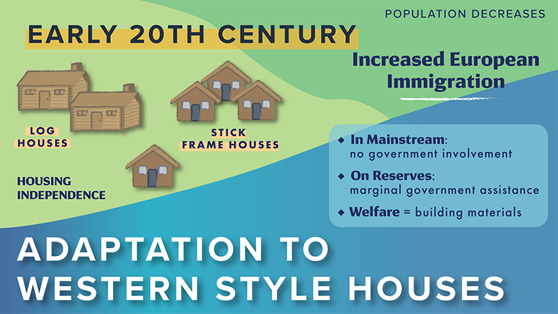 History of Housing 2