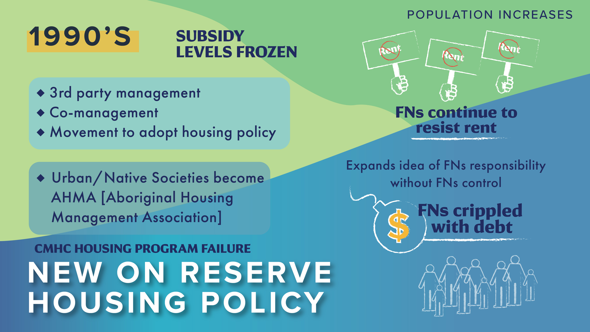 New On Reserve Housing Policy