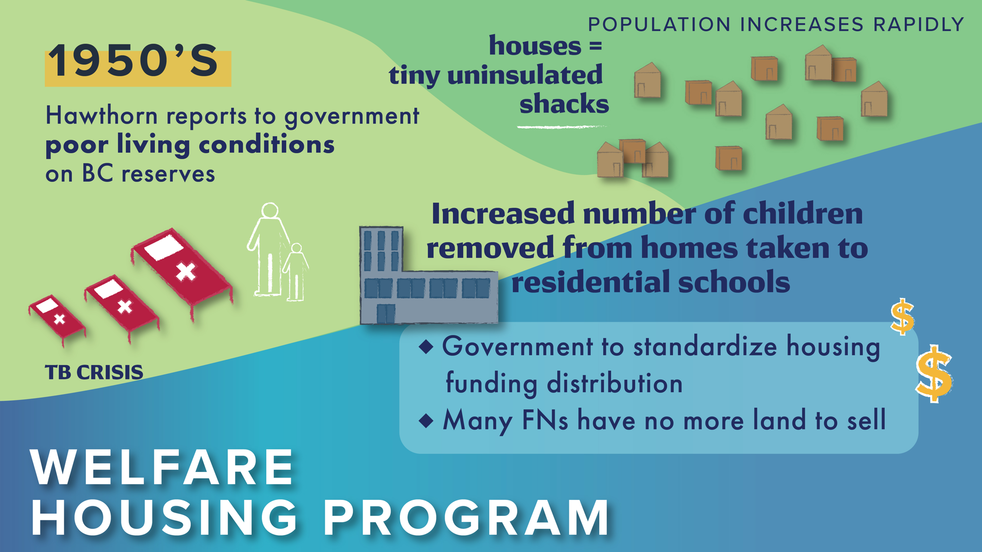 Welfare Housing Program